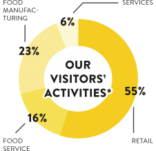 Our visitors activities
