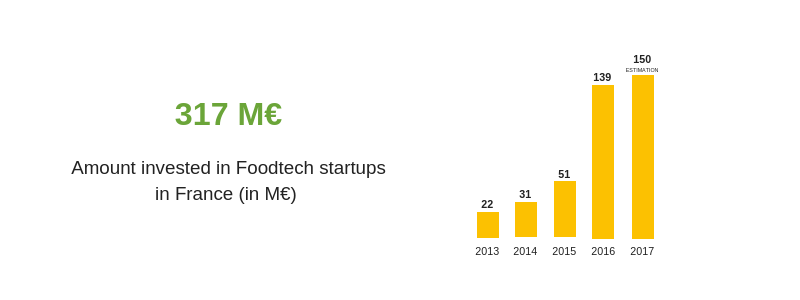 317 M€ invested in Foodtech startups in France since 2013